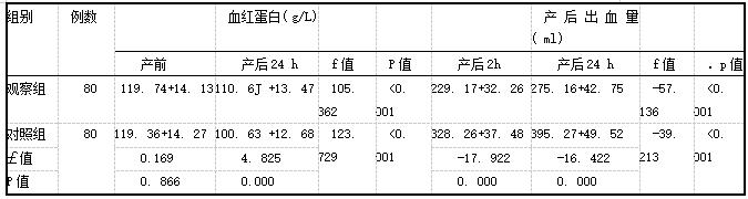 表3两组产妇的血红蛋白水平及产后出血量(i±s)