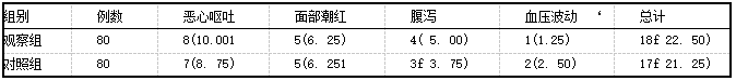 表5两组产妇的不良反应发生情况[例(%)]
