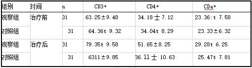两组治疗前后免疫功能变化比较(%,x±s).png