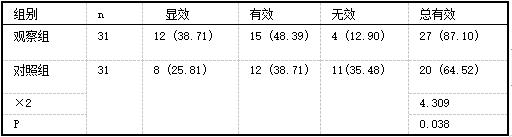 两组心电图疗效比较f例(%)1.png