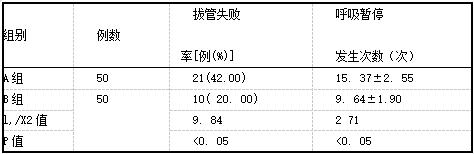 两组患儿拔管失败率和呼吸暂停发生次数情况(i±。).png