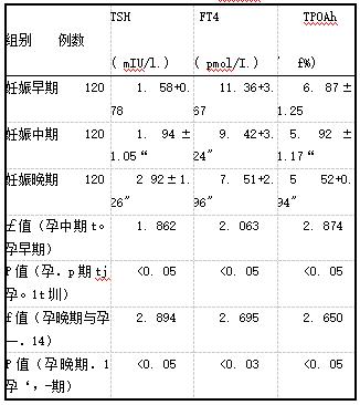 表2妊娠期间血清TSH、F'T。、TPOAb的变化(i±s)