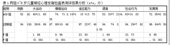表1两组O~6岁儿童神经心理发育检查表测评结果分析(x+s,分)