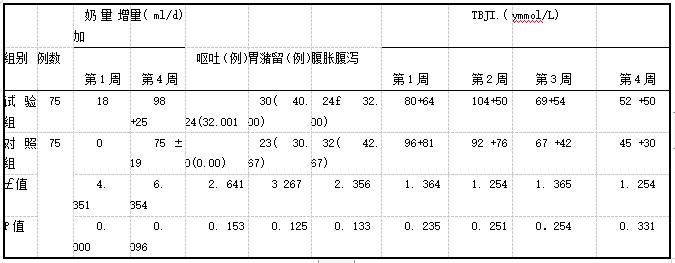 表4两组新生儿开始微量喂养后胃肠功能情况[例(%),i±s]