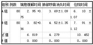 表1两组患儿相关临床参数(x+s,d)