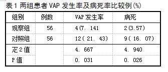 表1两组患者VAP发生率及病死率比较例(%)