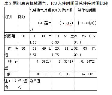 表2两组患者机械通气、ICU入住时间及总住院时间比较