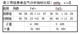 表3两组患者血气分析指标比较( mmHg.xis】