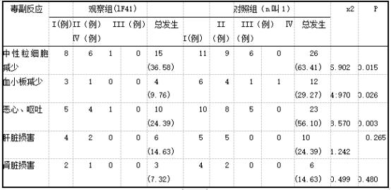 两组毒副反应发生率比较.png