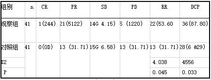 两组临床疗效比较例(%)1.png