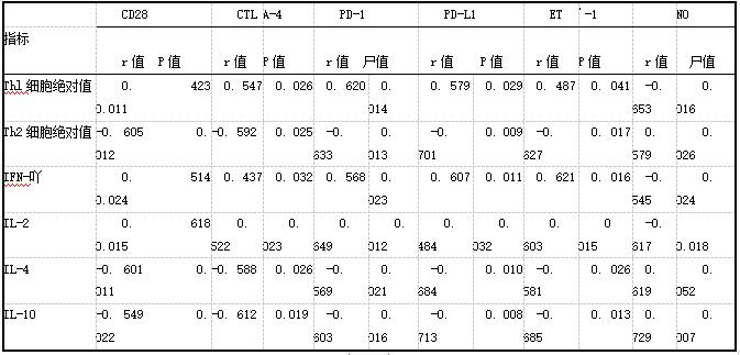 表4 围绝经期女性Thl/Th2平衡与内皮功能损伤的相关性分析