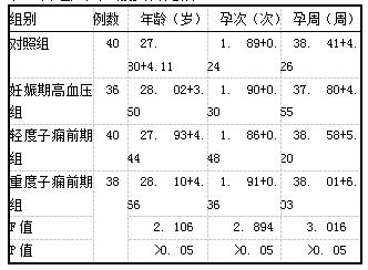 表1各组产妇一般资料比较(i±s)