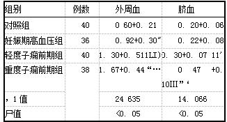 表2各组外周血及脐血HSP90水平(x+s,ng/ml)