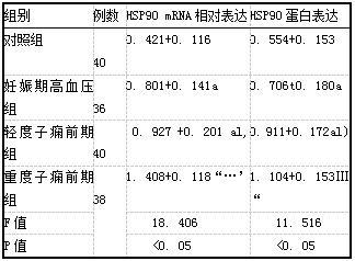 表3各组胎盘组织HSP90 mRNA表达比较(i±s)