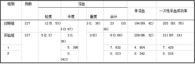 表1两组患者溶血情况以及采血成功率[n(%)]
