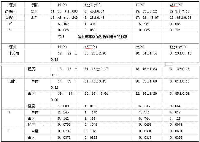 表2 两组凝血指标检测情况
