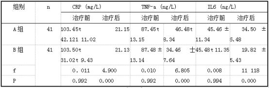 两组炎性因子水平比较(X±s).png
