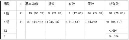 两组临床疗效比较『例(%)1.png