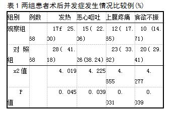 表1两组患者术后并发症发生情况比较例(%)