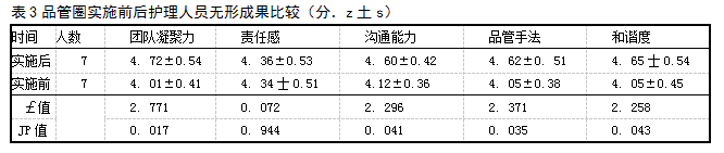 表3品管圈实施前后护理人员无形成果比较(分.z土s)