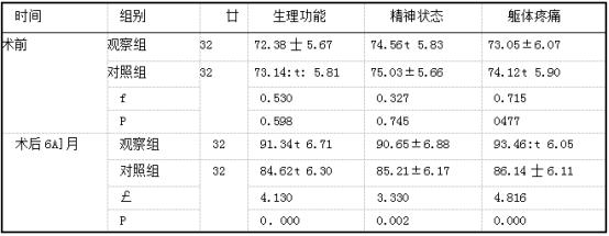 两组SF-36评分比较(分,x±s).png