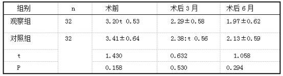 两组SBI比较(分.x士s).png
