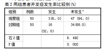 表2两组患者并发症发生率比较例(%)