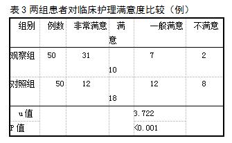 表3两组患者对临床护理满意度比较(例)