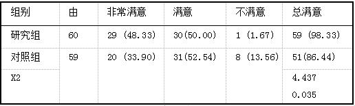 两组修复满意度比较例(%)1.png