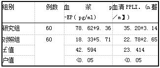 表1两组患者卵泡期3-EP和PRL水平比较(i±s)