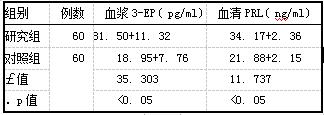 表2两组黄体期3-EP和PRL水平比较(i±s)