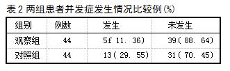 表2两组患者并发症发生情况比较例(%)