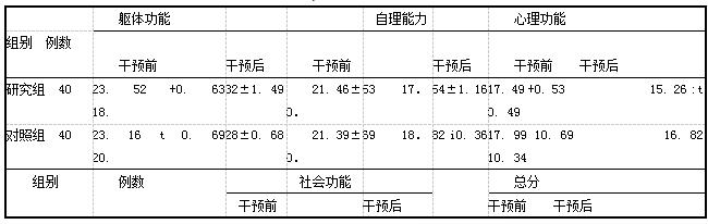 表3两组患者干预前后生活质量评分比较(分,x+s)