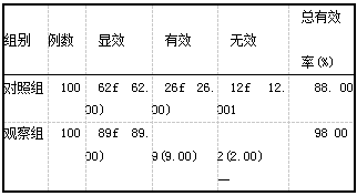 表l两组患者宫颈扩张效果[例(%)]