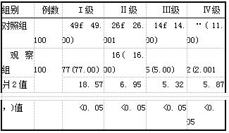 表2两组患者宫颈扩张时疼痛情况比较[例(%)]