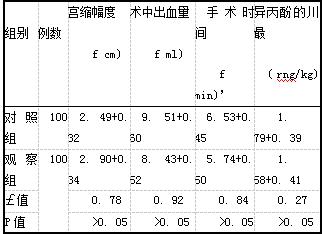 表3两组患者围手术期指标比较(x+.s)