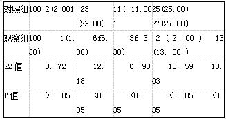 表4两组患者人工流产综合征及药物不良反应发生情况比较[例(%)]