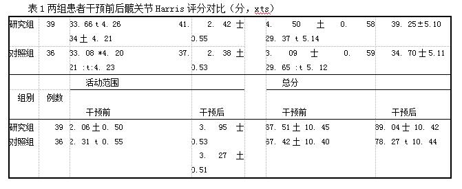 表1两组患者干预前后髋关节Harris评分对比(分,xts)