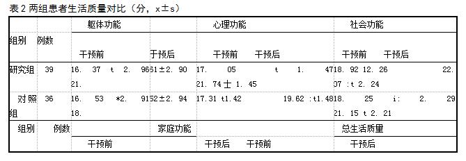 表2两组患者生活质量对比(分,x±s)