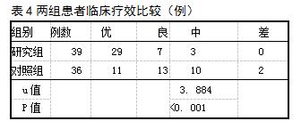 表4两组患者临床疗效比较(例)