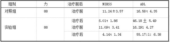 两组临床指标比较(分.i±s).png