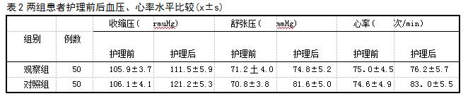 表2两组患者护理前后血压、心率水平比较(x±s)