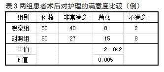 表3两组患者术后对护理的满意度比较(例)