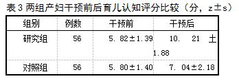 表3两组产妇干预前后育儿认知评分比较(分,z±s)
