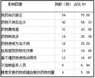 表1 患者服药依从性的影响因素