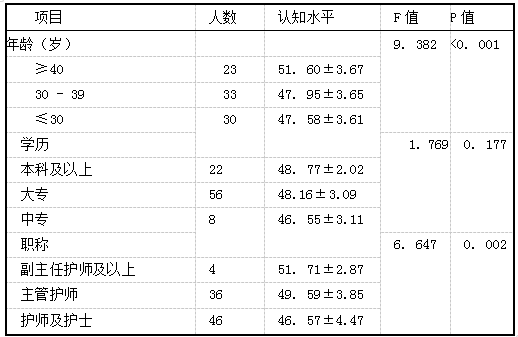 86名基层护理管理人员对分级诊疗认知水平比较(分,x+s).png
