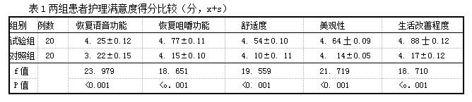 表1两组患者护理满意度得分比较(分,x+s)