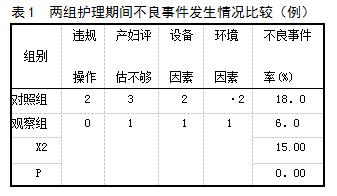 表1 两组护理期间不良事件发生情况比较(例)