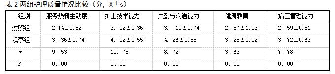 表2两组护理质量情况比较(分,X±s)