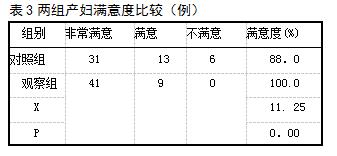 表3两组产妇满意度比较(例)